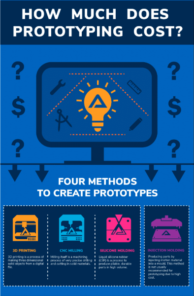 How Much Does Prototyping Cost?